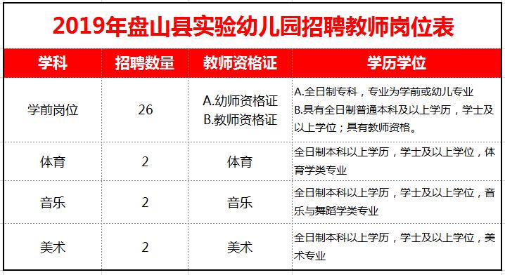 2019盘山县实验幼儿园招聘教师32名!(附岗位表)